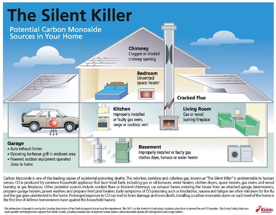 Carbon Monoxide - Ontario's new law.